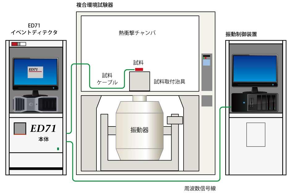 マルチイベントディテクタ(瞬間断線検出) ED71