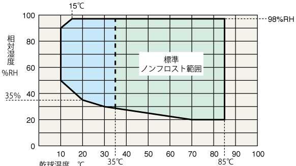※標準の温湿度制御可能範囲