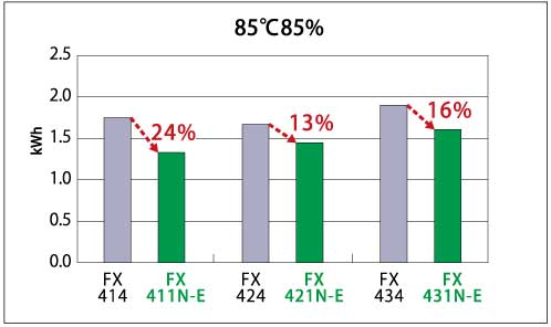 消費電力32% DOWN!