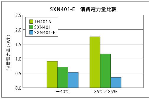 消費電力最大69% DOWN!