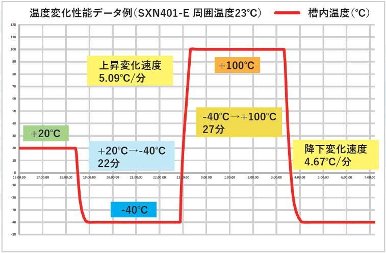 温度下降速度1.8倍!