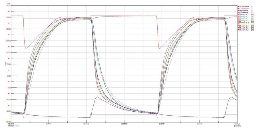 MIL-STD 833K 1010.9 コンディションD準拠(T/120/V2)