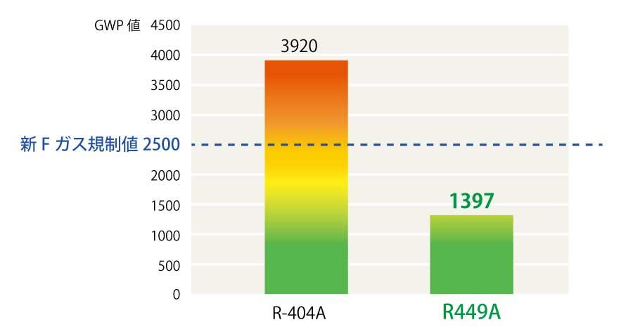 低GWP冷媒「R449A」にもいち早く対応